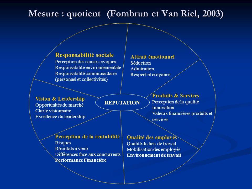 Mesure : quotient (Fombrun et Van Riel, 2003)