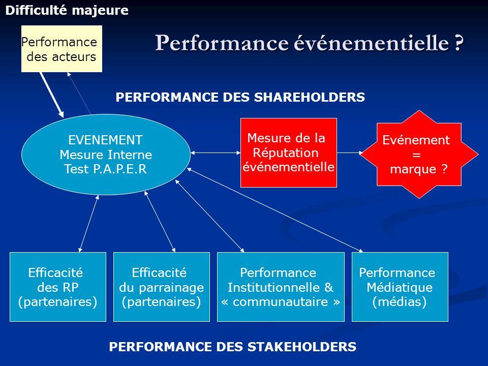 Performance événementielle