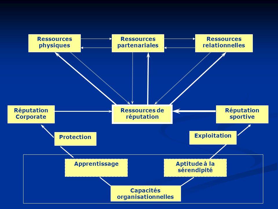 Ressources partenariales Ressources relationnelles