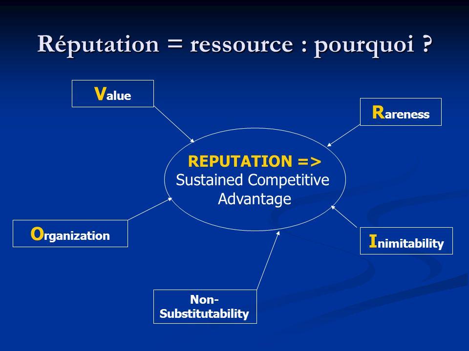 Réputation = ressource : pourquoi