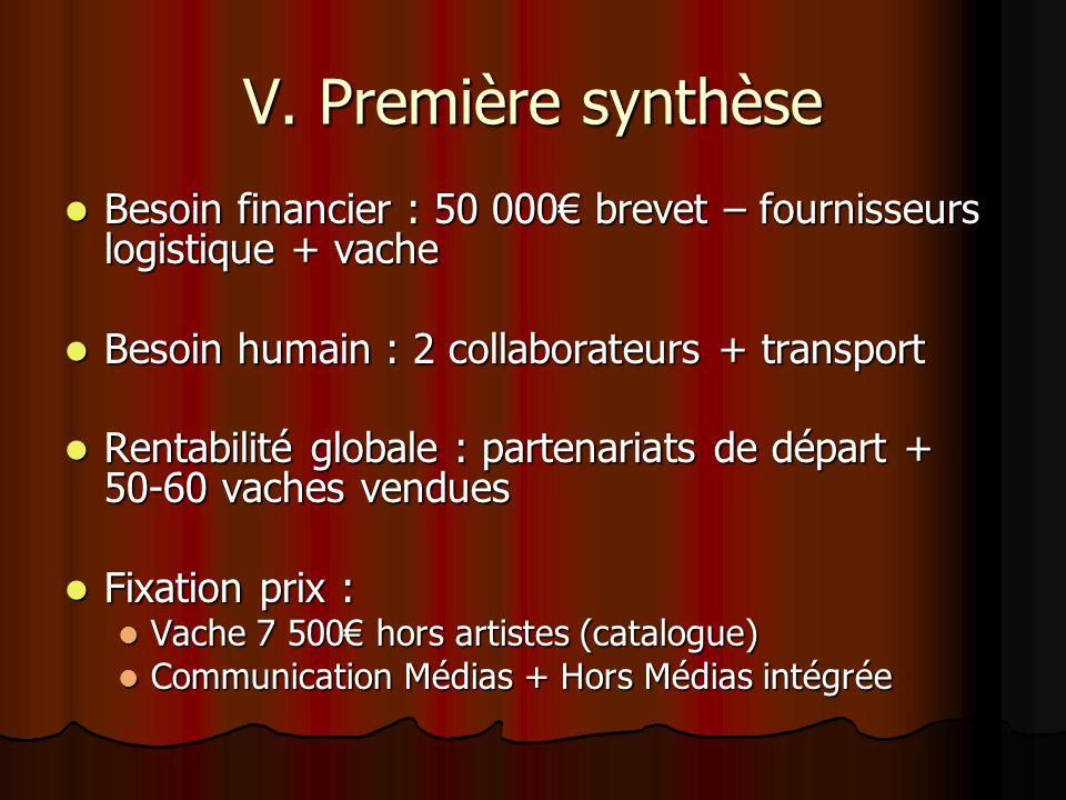 V. Première synthèse Besoin financier : 50 000€ brevet – fournisseurs logistique + vache. Besoin humain : 2 collaborateurs + transport.