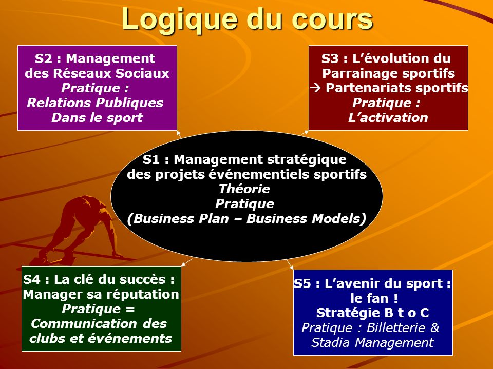 Logique du cours S2 : Management des Réseaux Sociaux Pratique :