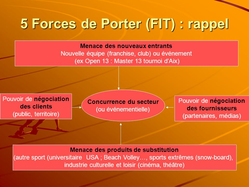 5 Forces de Porter (FIT) : rappel