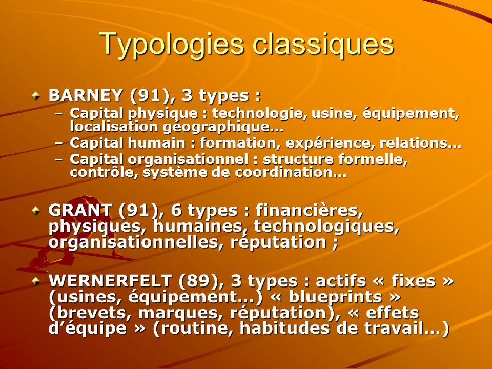 Typologies classiques