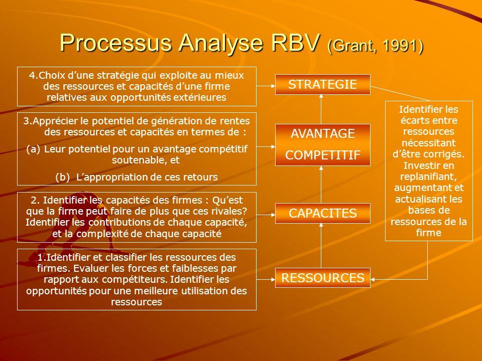 Processus Analyse RBV (Grant, 1991)