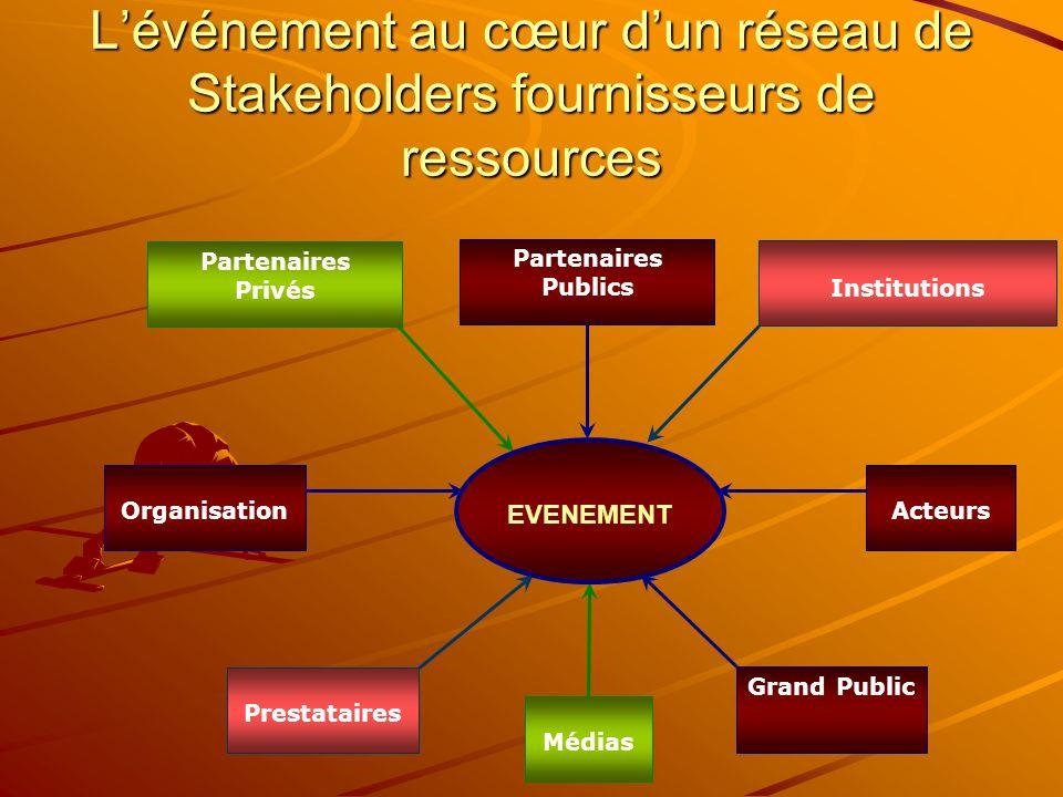 L'événement au cœur d'un réseau de Stakeholders fournisseurs de ressources