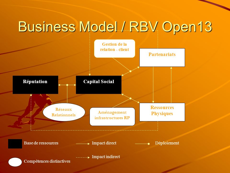 Business Model / RBV Open13