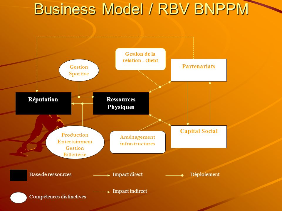 Business Model / RBV BNPPM