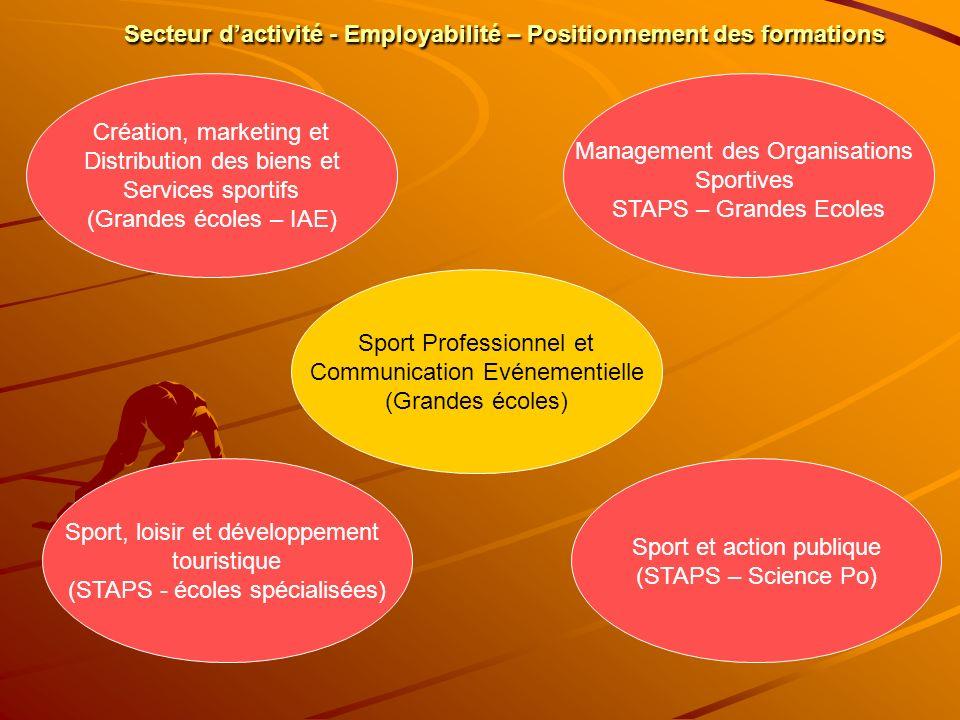 Secteur d'activité - Employabilité – Positionnement des formations