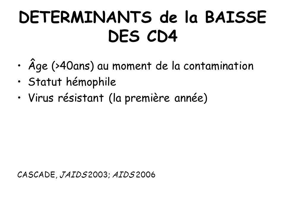 DETERMINANTS de la BAISSE DES CD4