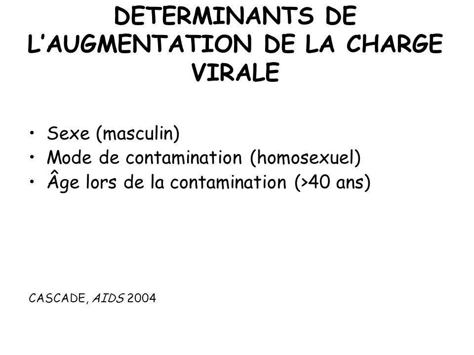 DETERMINANTS DE L'AUGMENTATION DE LA CHARGE VIRALE