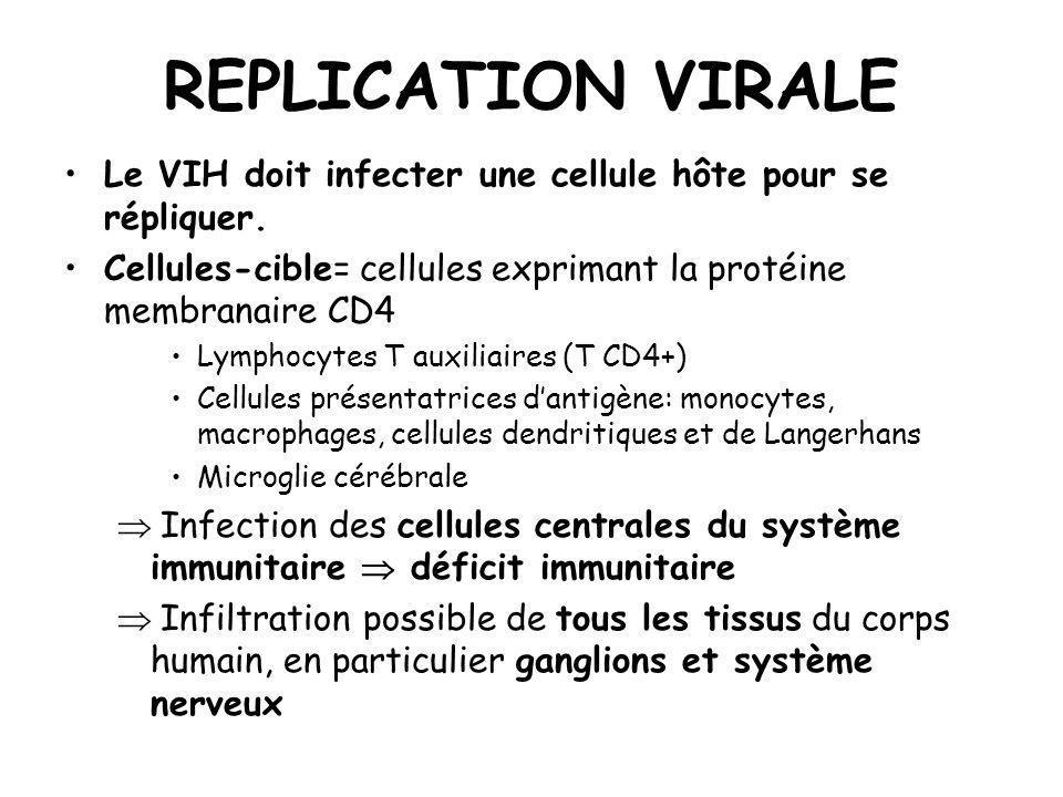 REPLICATION VIRALE Le VIH doit infecter une cellule hôte pour se répliquer. Cellules-cible= cellules exprimant la protéine membranaire CD4.