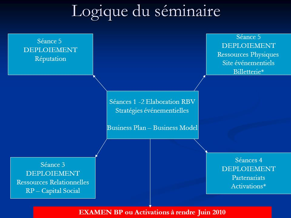 EXAMEN BP ou Activations à rendre Juin 2010