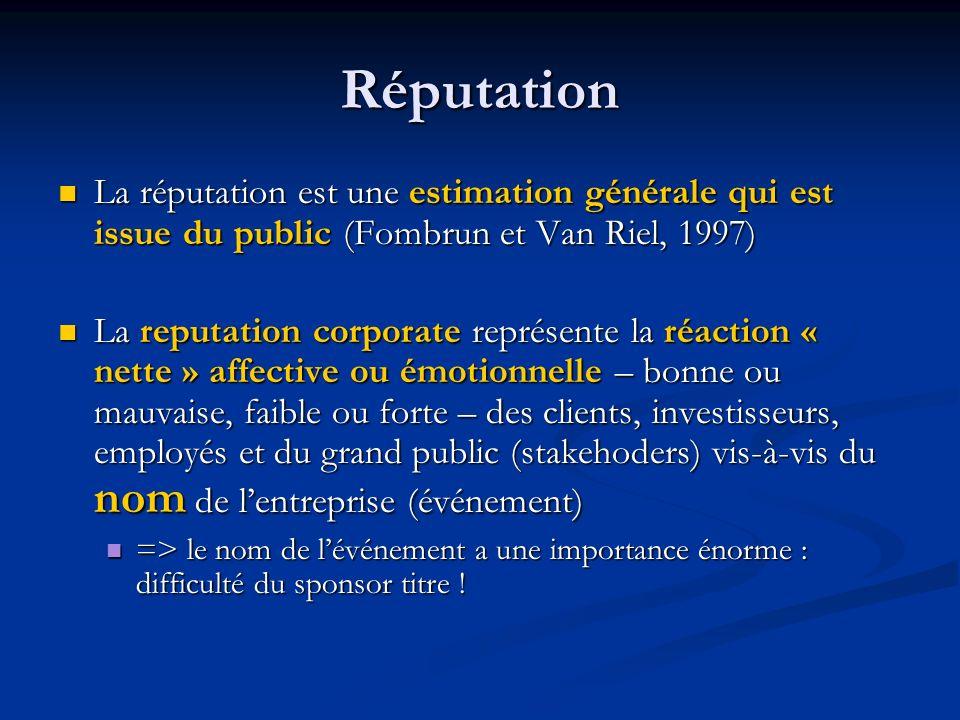 Réputation La réputation est une estimation générale qui est issue du public (Fombrun et Van Riel, 1997)