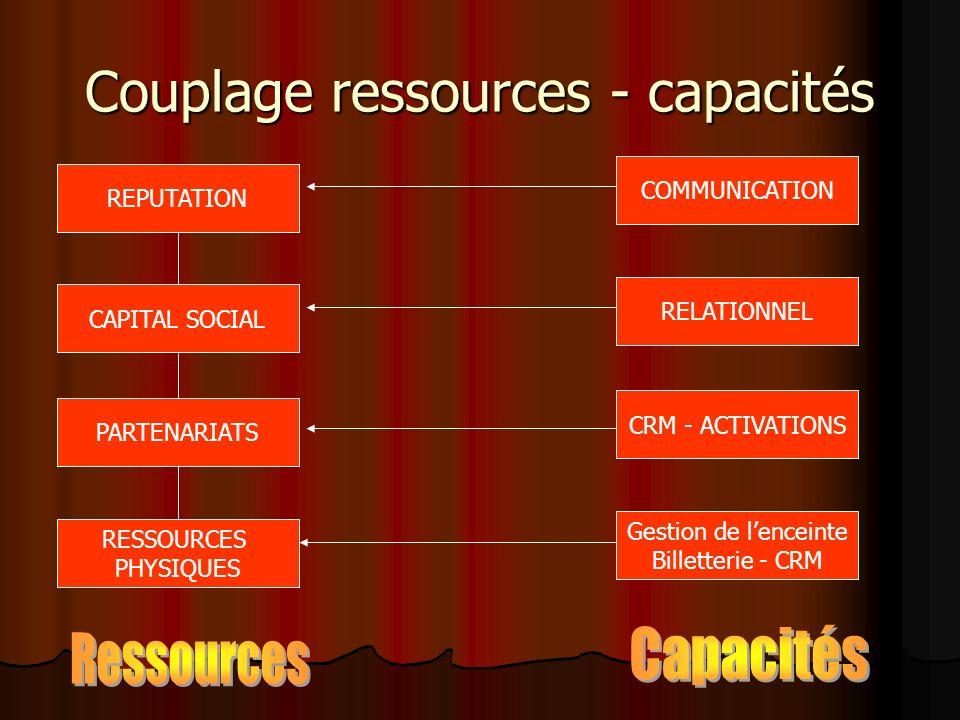 Couplage ressources - capacités