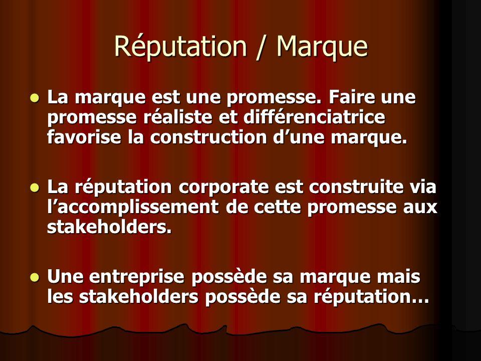 Réputation / Marque La marque est une promesse. Faire une promesse réaliste et différenciatrice favorise la construction d'une marque.