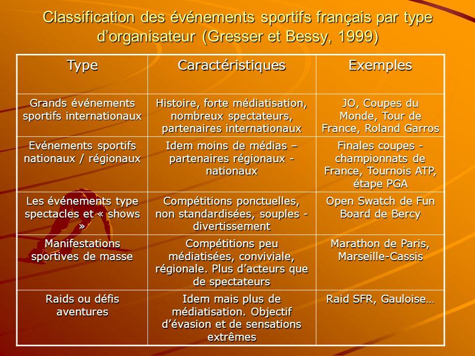 Classification des événements sportifs français par type d'organisateur (Gresser et Bessy, 1999)