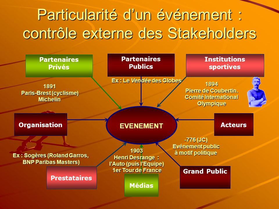 Particularité d'un événement : contrôle externe des Stakeholders