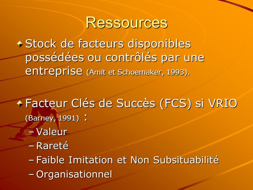 RessourcesStock de facteurs disponibles possédées ou contrôlés par une entreprise (Amit et Schoemaker, 1993).