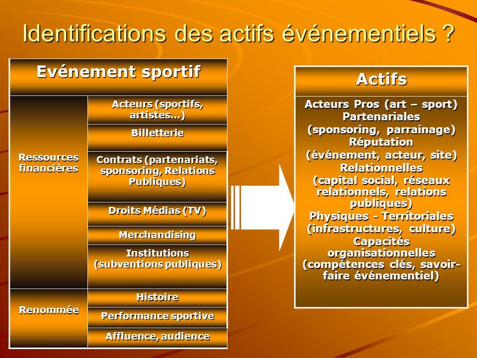 Identifications des actifs événementiels