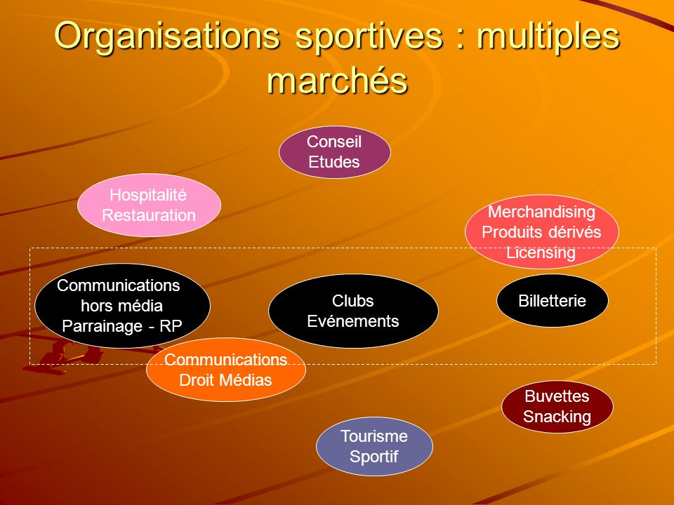 Organisations sportives : multiples marchés