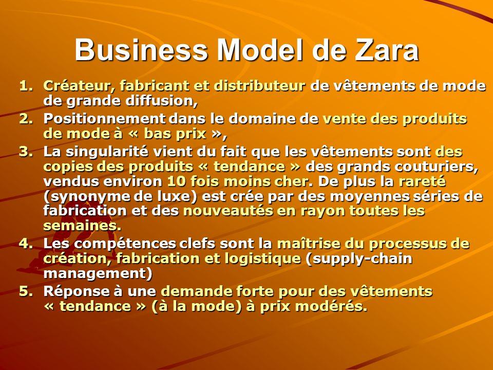 Business Model de Zara Créateur, fabricant et distributeur de vêtements de mode de grande diffusion,