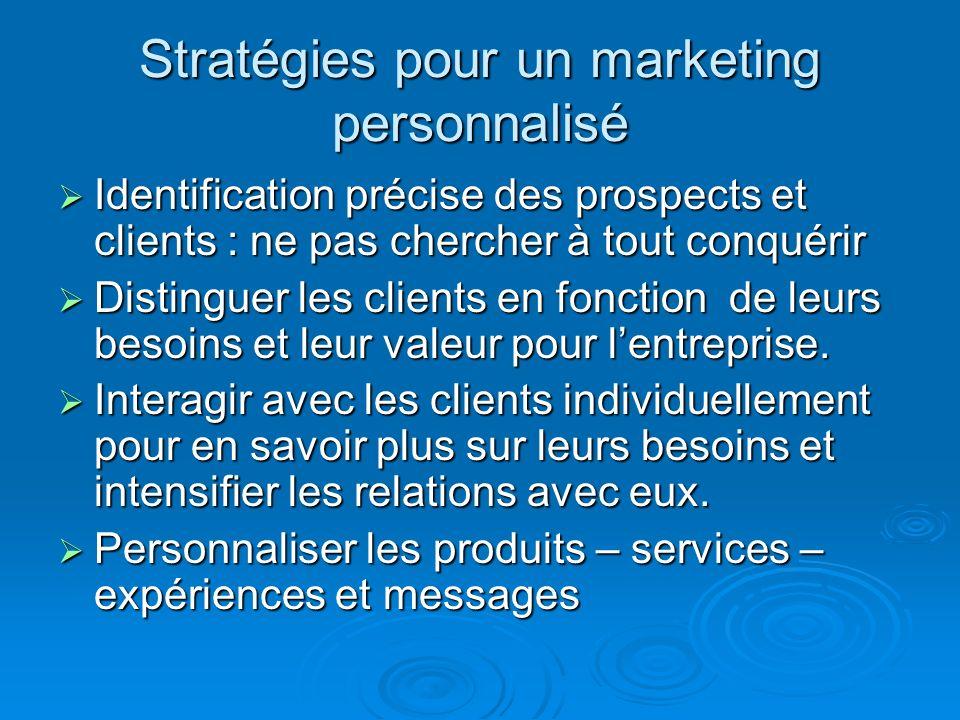 Stratégies pour un marketing personnalisé