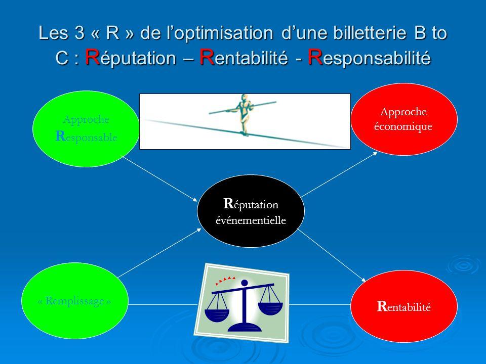 Les 3 « R » de l'optimisation d'une billetterie B to C : Réputation – Rentabilité - Responsabilité