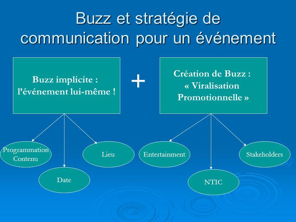 Buzz et stratégie de communication pour un événement