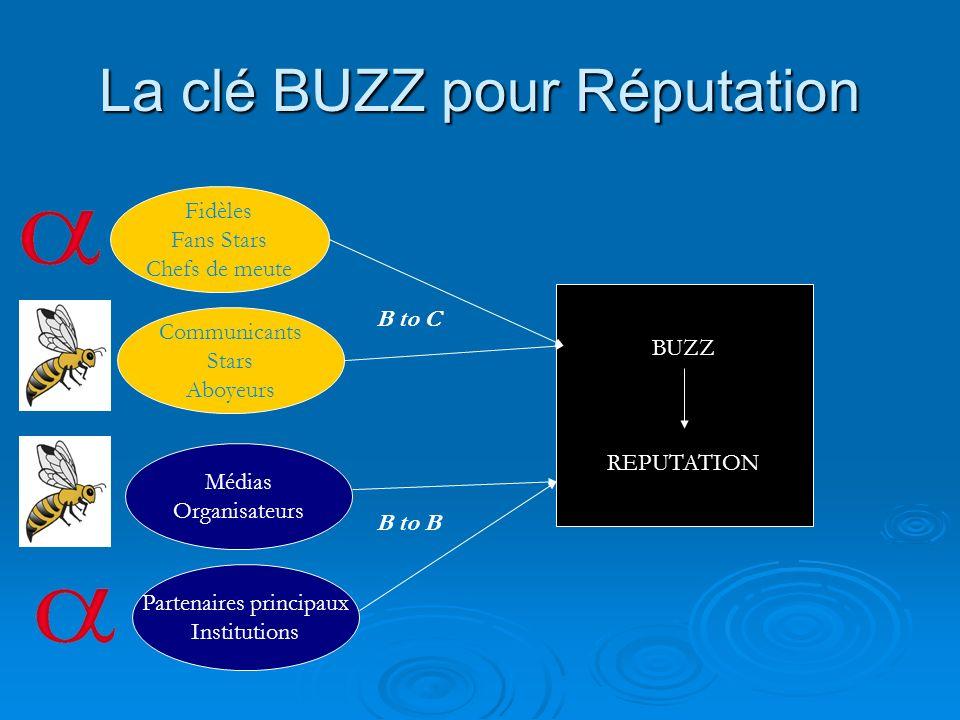 La clé BUZZ pour Réputation