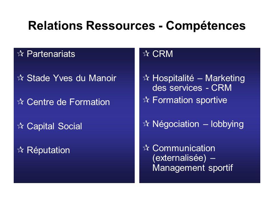 Relations Ressources - Compétences