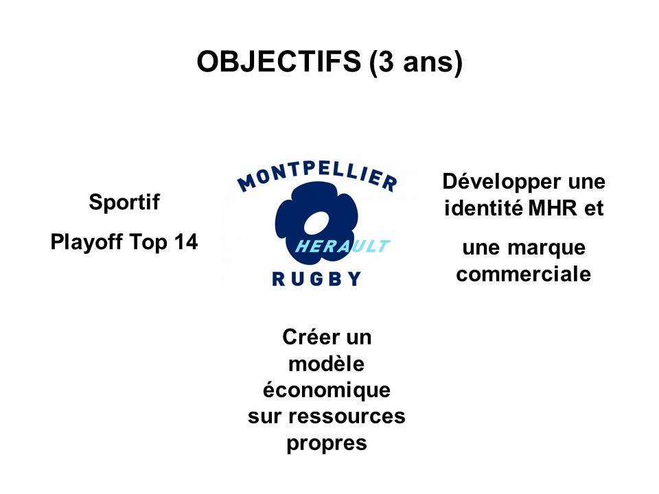 OBJECTIFS (3 ans) Développer une identité MHR et Sportif