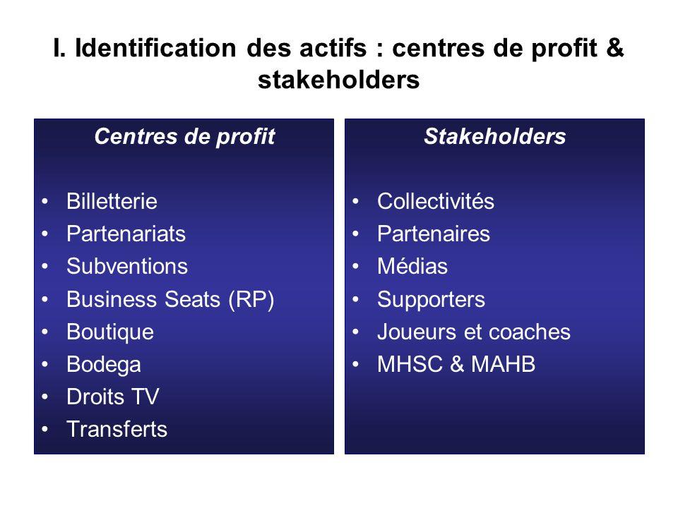 I. Identification des actifs : centres de profit & stakeholders