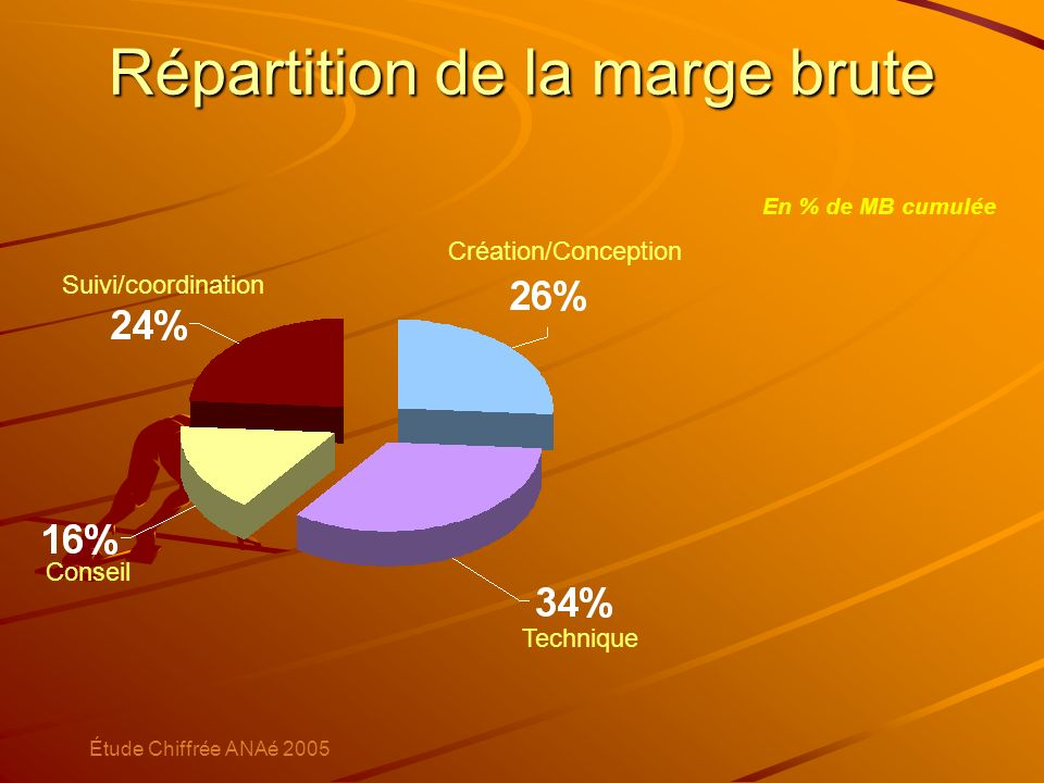 Répartition de la marge brute