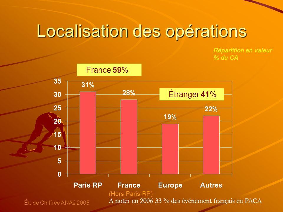 Localisation des opérations