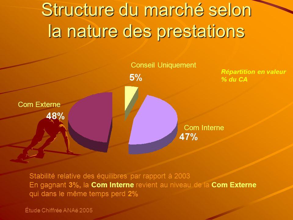Structure du marché selon la nature des prestations