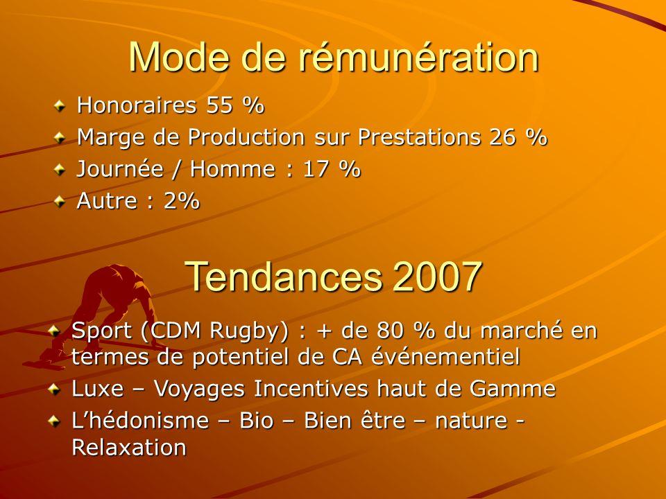 Mode de rémunération Tendances 2007 Honoraires 55 %