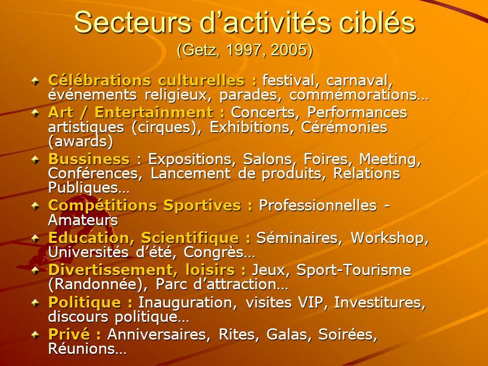 Secteurs d'activités ciblés (Getz, 1997, 2005)
