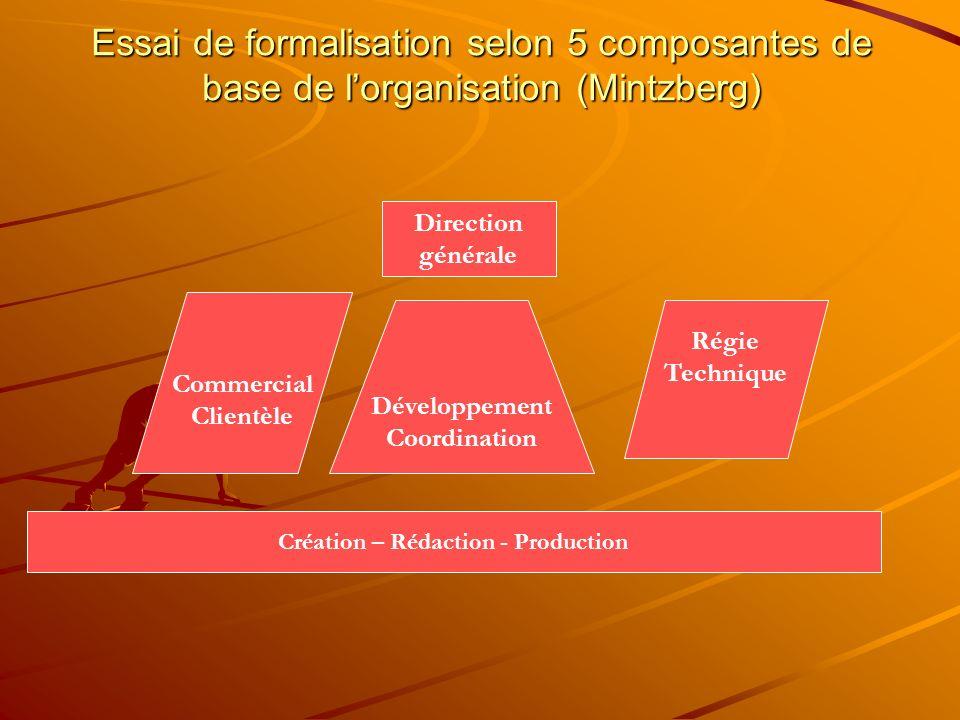 Création – Rédaction - Production