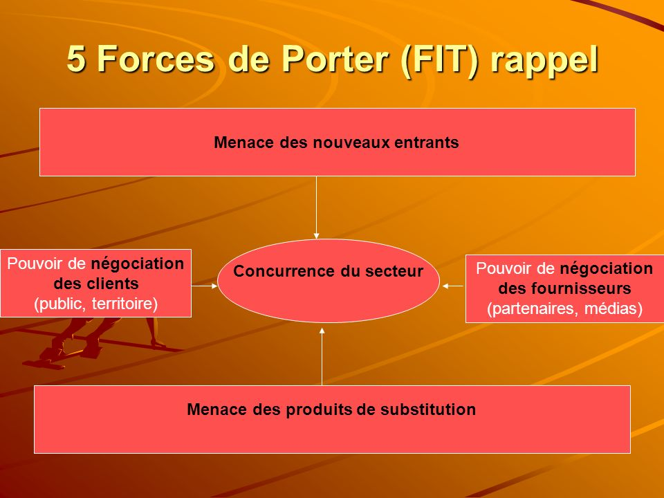 5 Forces de Porter (FIT) rappel
