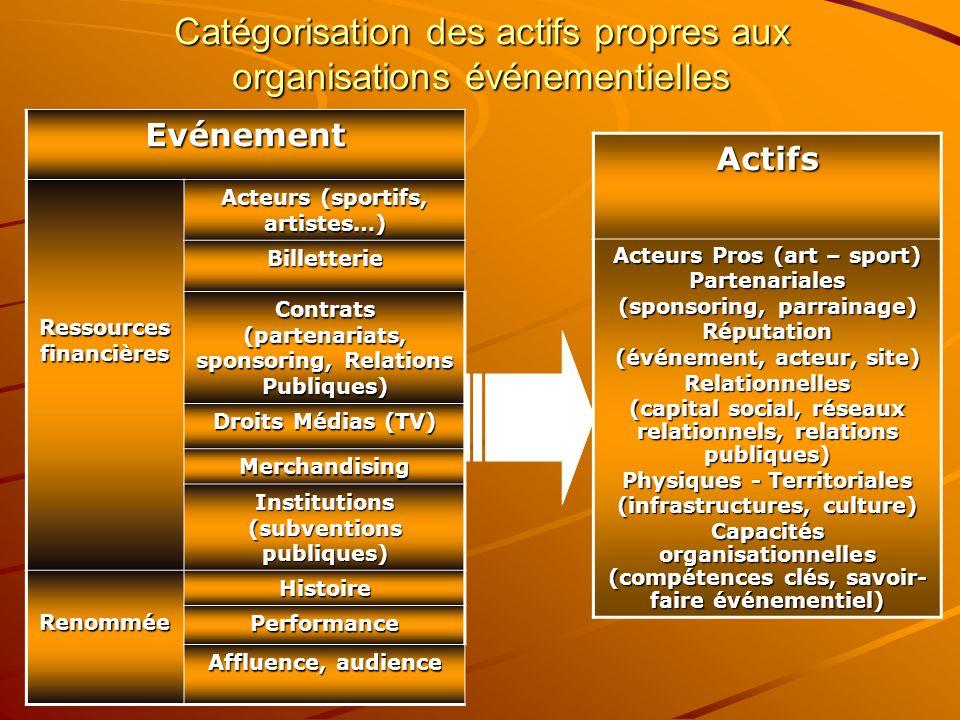 Catégorisation des actifs propres aux organisations événementielles
