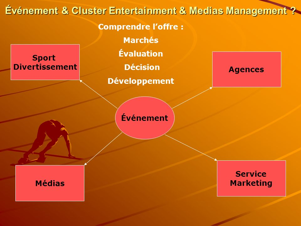Événement & Cluster Entertainment & Medias Management