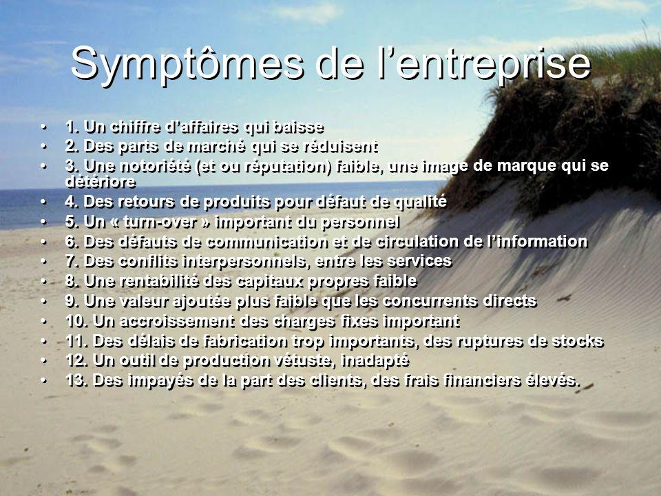 Symptômes de l'entreprise