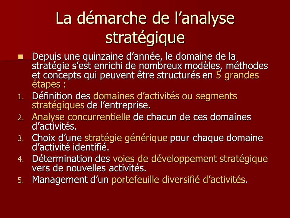 La démarche de l'analyse stratégique