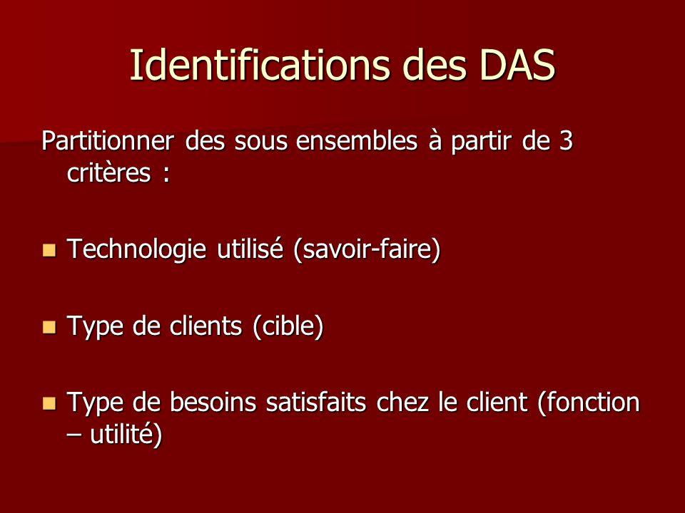 Identifications des DAS