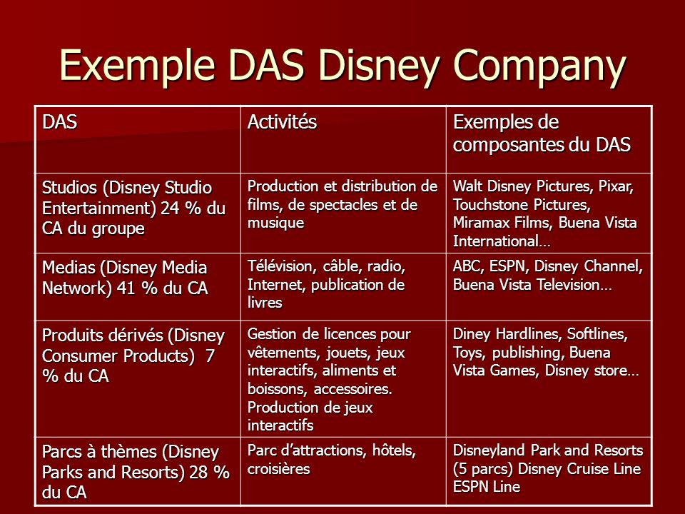 Exemple DAS Disney Company
