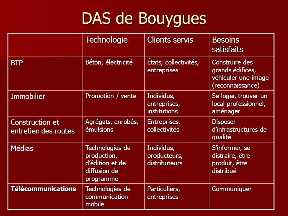 DAS de Bouygues Technologie Clients servis Besoins satisfaits BTP