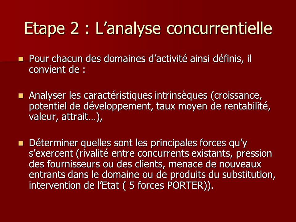 Etape 2 : L'analyse concurrentielle