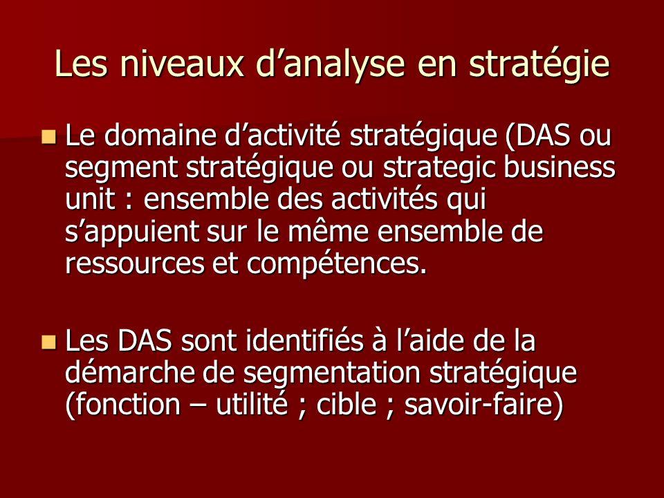 Les niveaux d'analyse en stratégie