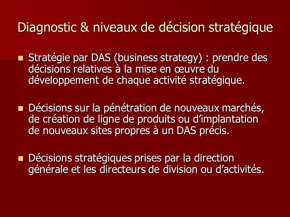 Diagnostic & niveaux de décision stratégique